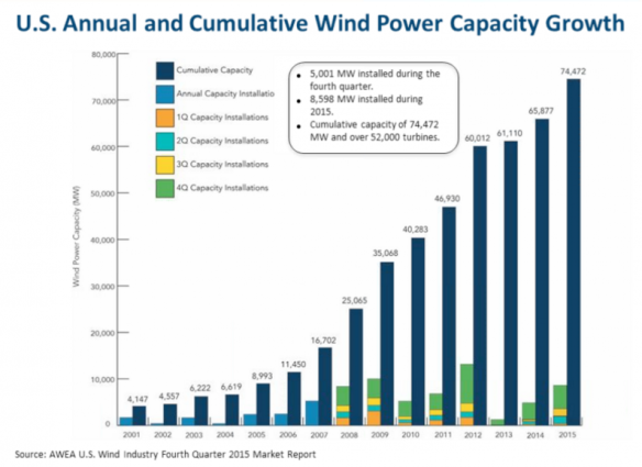 Wind capacity growth